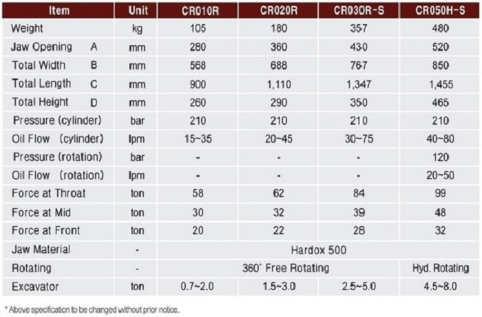 Mini Crusher Specifications
