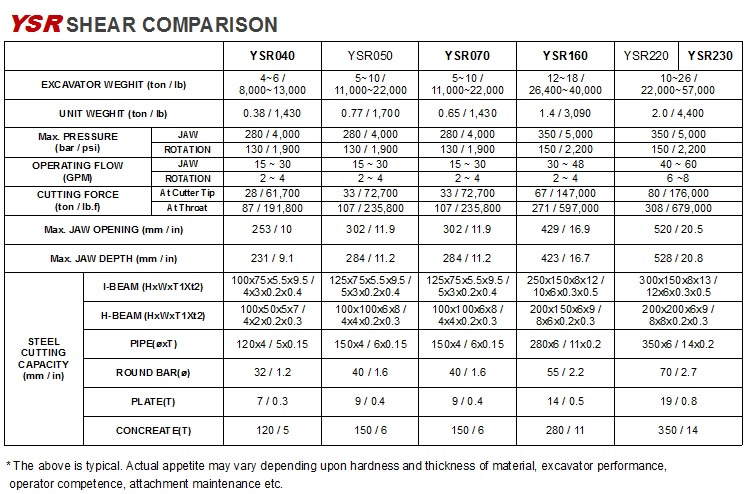 Hydraulic Shear Specification Chart