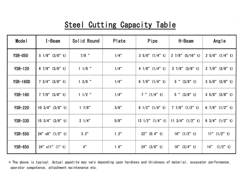 Steel Cutting Capacity Table