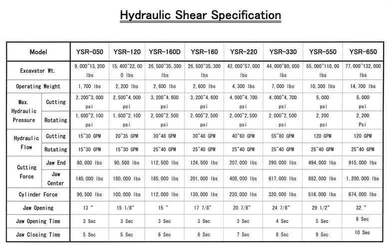 Hydraulic Shear Specification